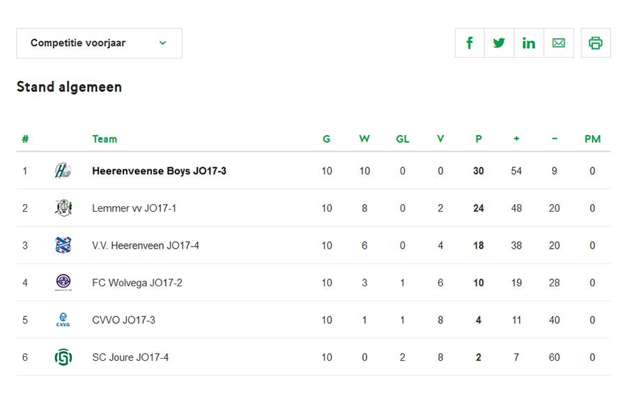 Stand Heerenveense Boys JO17-3 2018-2019