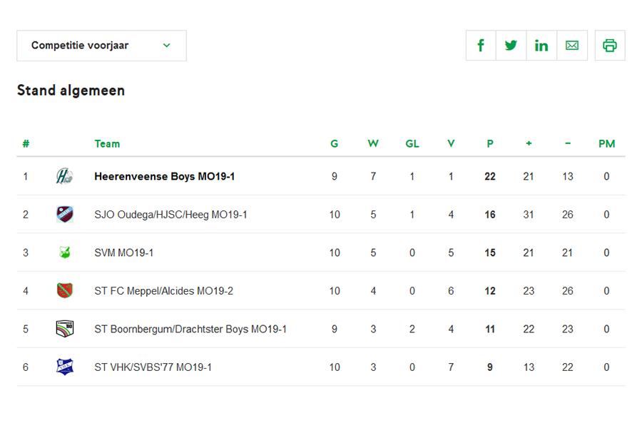 Stand Heerenveense Boys MO19-1 2018-2019